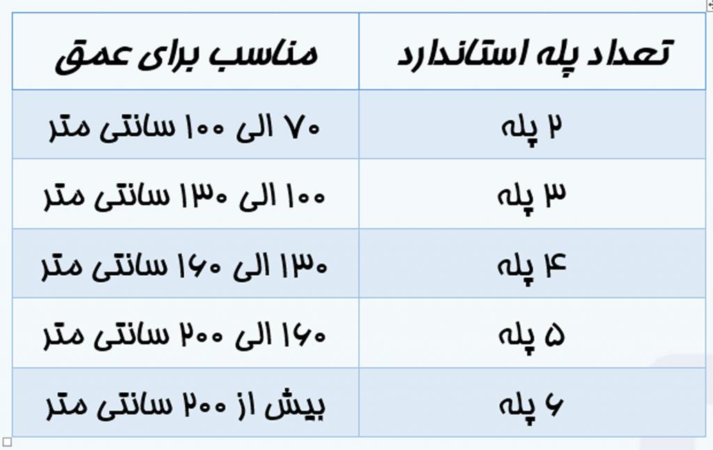 جدول انتخاب پله استخر